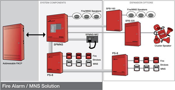Electrical Tele  Symbols moreover Water Tank Over Flow Liquid Level Sensor Alarm Circuit also Home Depot besides Flow Switch Wiring Diagram besides New Standard Fire Security Systems. on fire alarm flow switch